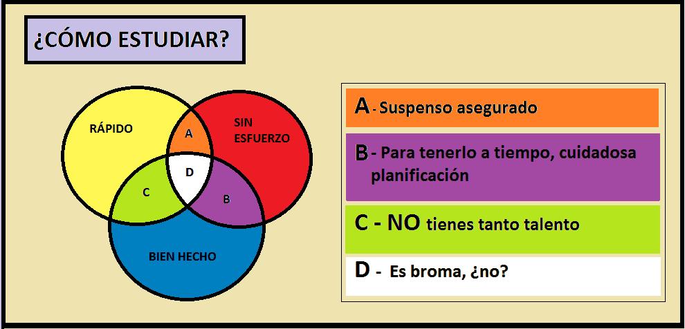 Diagrama_Cómo estudiar