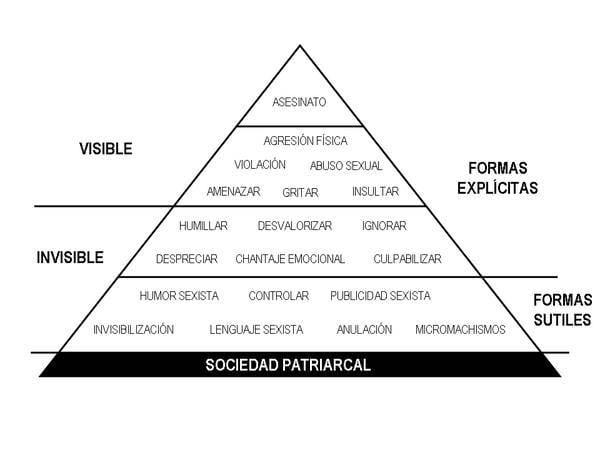 piramide-de-la-violencia-contra-la-mujer